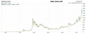 Курс Bitcoin 2012-2017