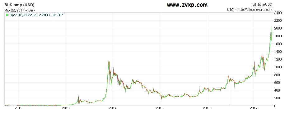 Защищенные сделки цена на биткоин в 2012 году для тех