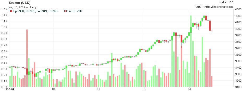 bitcoin-4200