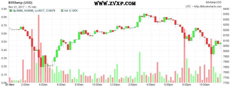 Цена биткоина преодолела отметку в 8350$
